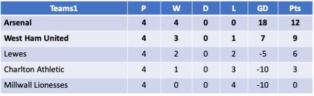 Continental Cup Group 2 South