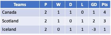 Algarve Cup 2019 - Group A