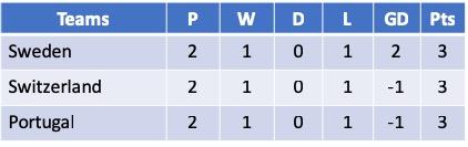 Algarve Cup 2019 - Group D