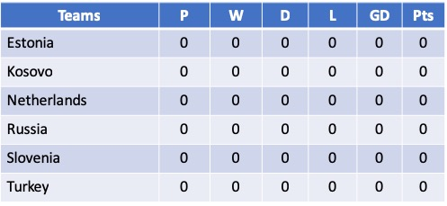Euro 2021 Qualifying Group A
