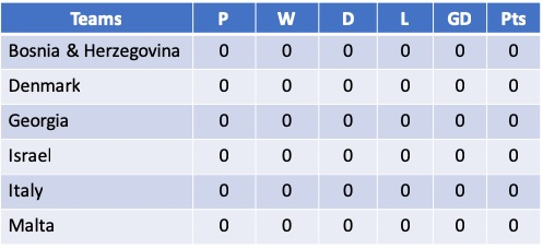 Euro 2021 Qualifying Group B