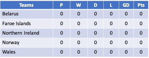 Euro 2021 Qualifying Group C