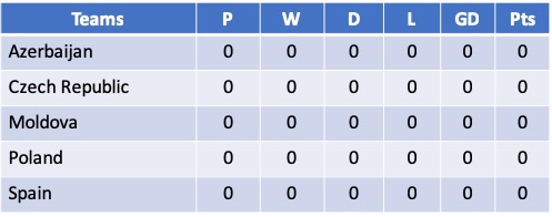 Euro 2021 Qualifying Group D