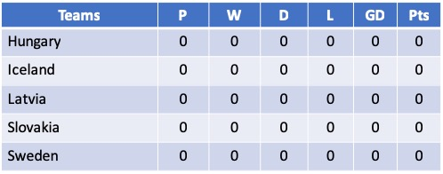 Euro 2021 Qualifying Group F