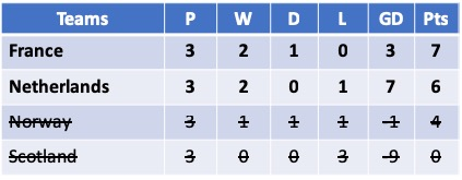 U19 Euro 2019 Group A