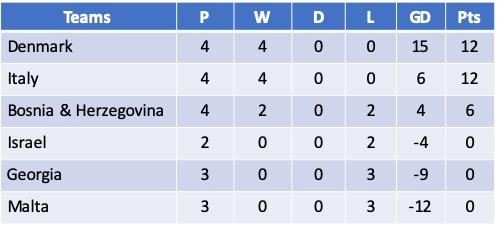 Euro 2021 Qualifying Group B