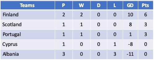 Euro 2021 Qualifying Group E